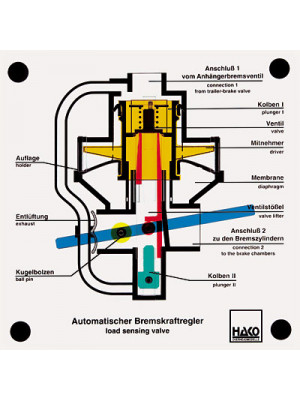 Automatic load-dependent brake-power distributor